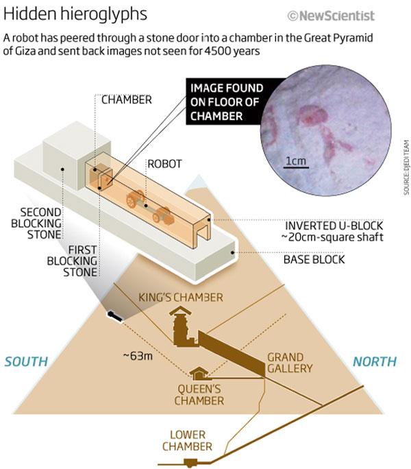 O último grande mistério das pirâmides pode estar mais perto de ser encontrado graças a um robô construído em Leeds. Imagens captadas por uma nova […]